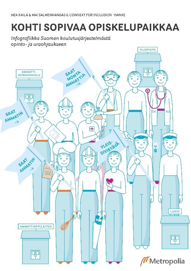 Kohti sopivaa opiskelupaikkaa -infografiikka työvälineeksi opinto-ohjaukseen